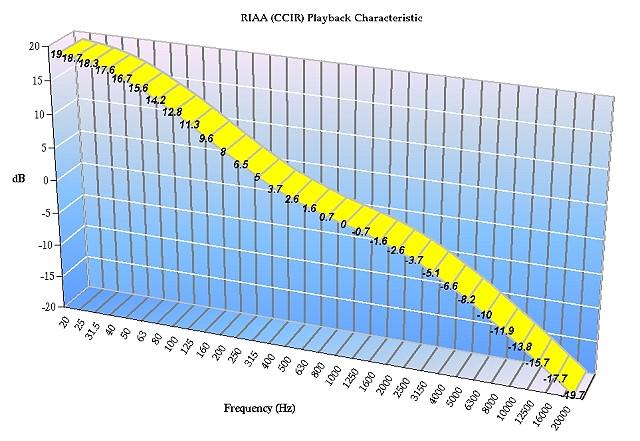 RIAA EQ Curve